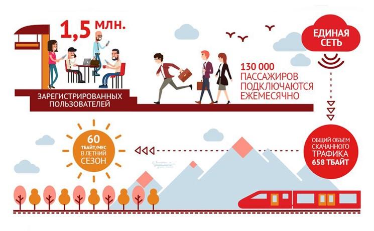 Wi-Fi доступен на107 железнодорожных вокзалах 0